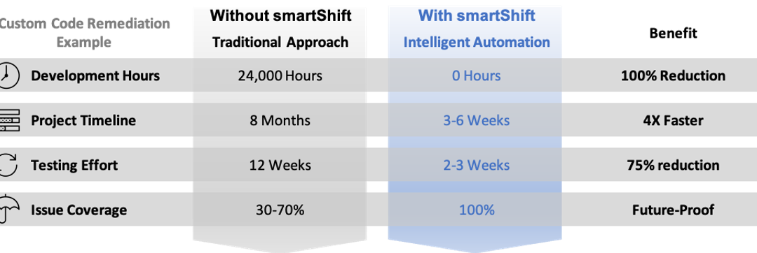 RISE for SAP with smartShift Intelligent Automation Platform